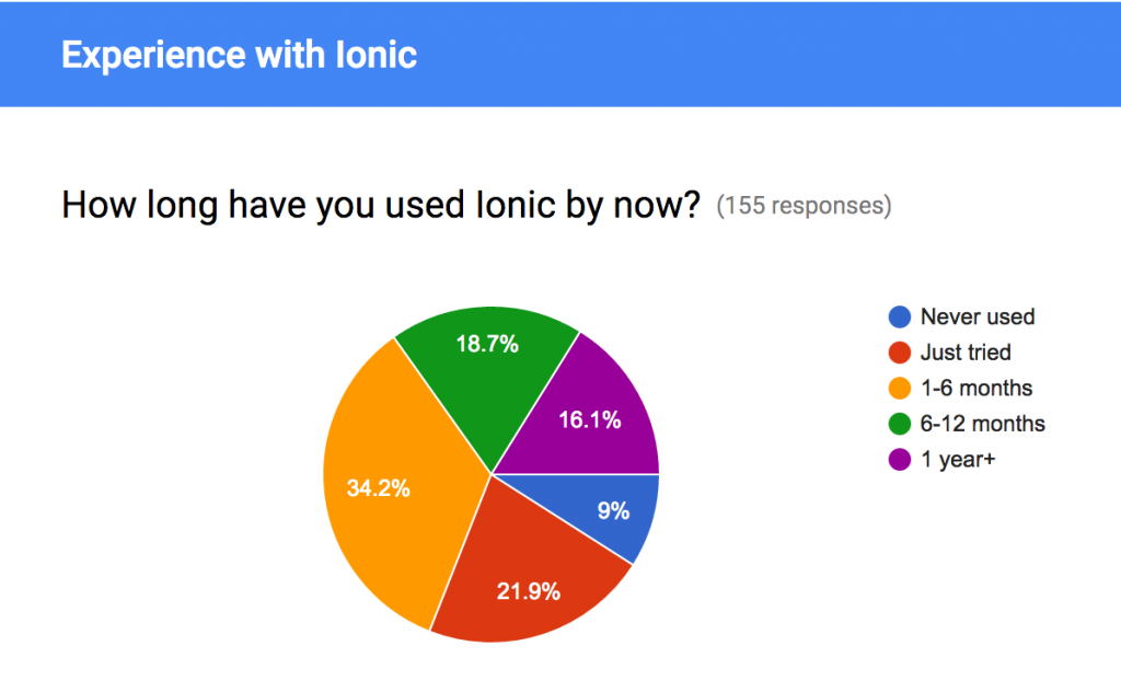 ionic-survey-results